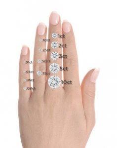 Measuring Diamonds
