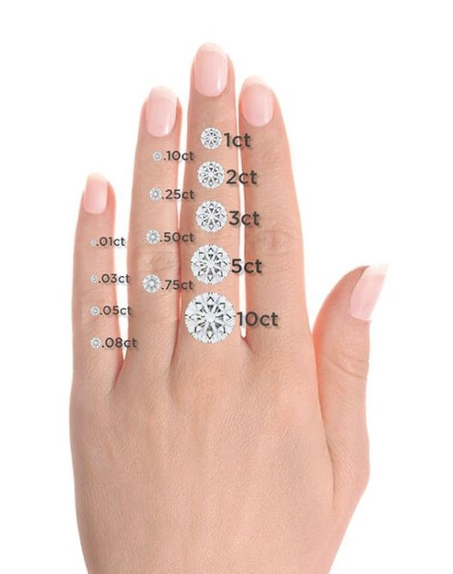 Measuring Diamonds