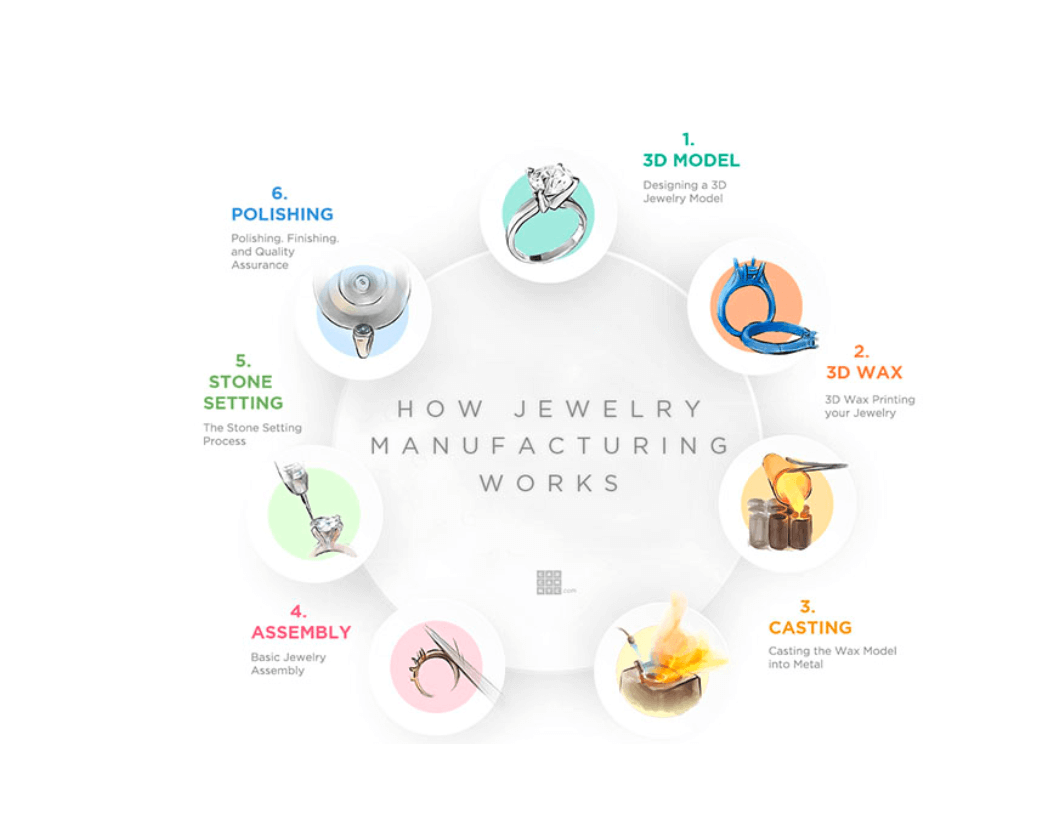 Jewellery Manufacturing: How it Works